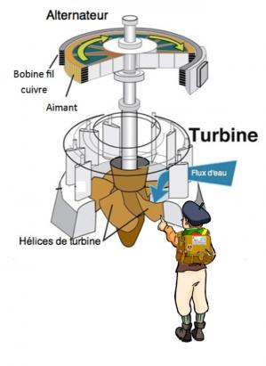 Turbine alternateur